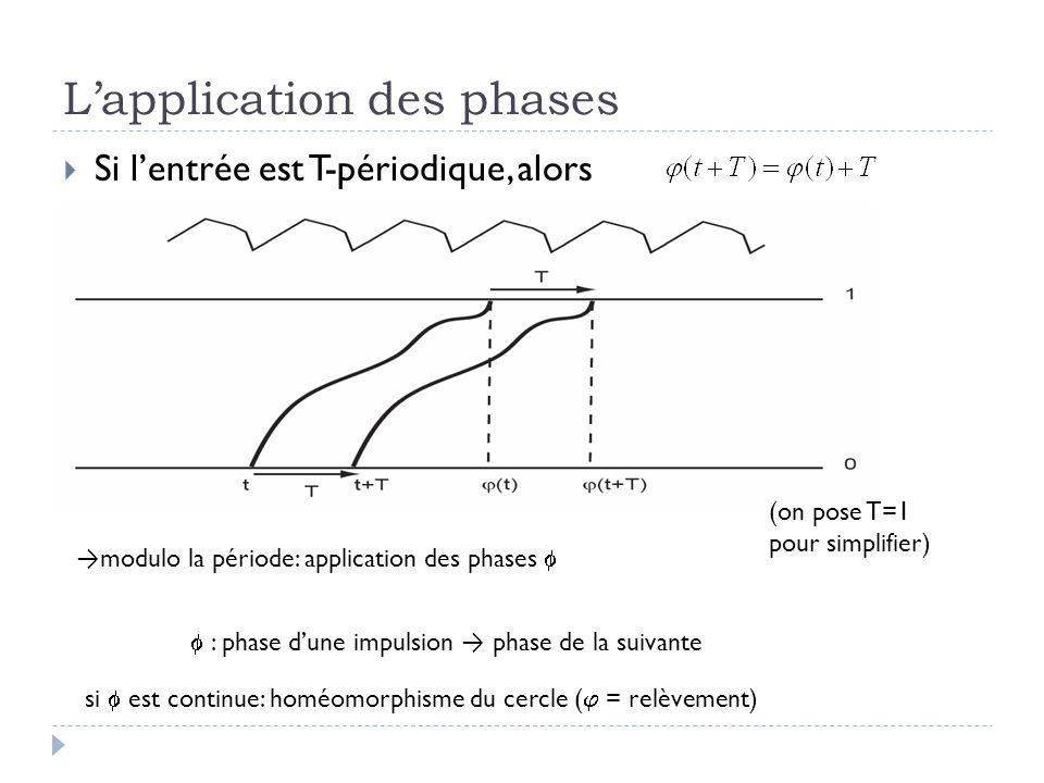 Lapplication des phases Si lentrée est T-périodique, alors modulo la période: application des phases : phase dune impulsion phase de la suivante si est continue: homéomorphisme du cercle ( = relèvement) (on pose T=1 pour simplifier)