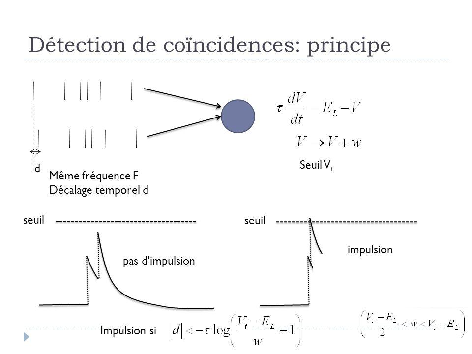 Détection de coïncidences: principe d Même fréquence F Décalage temporel d Seuil V t seuil pas dimpulsion impulsion Impulsion si