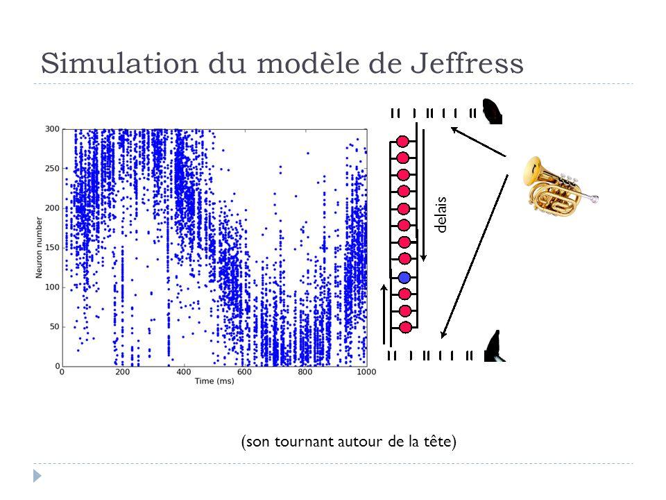 Simulation du modèle de Jeffress delais (son tournant autour de la tête)