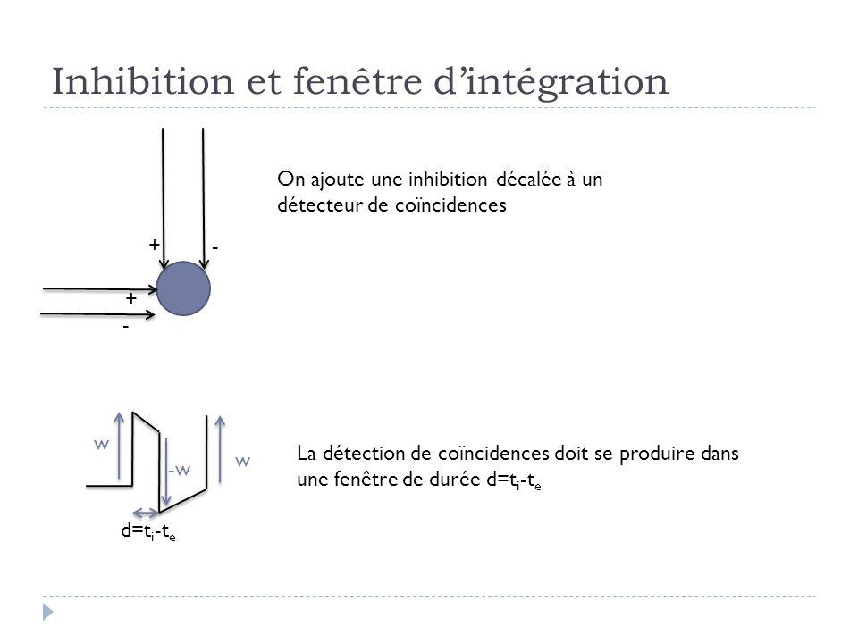 Inhibition et fenêtre dintégration w -w d=t i -t e +- + w On ajoute une inhibition décalée à un détecteur de coïncidences - La détection de coïncidences doit se produire dans une fenêtre de durée d=t i -t e