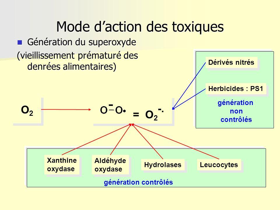 Mode daction des toxiques Génération du superoxyde Génération du superoxyde (vieillissement prématuré des denrées alimentaires) = O 2 -. O2O2 Xanthine