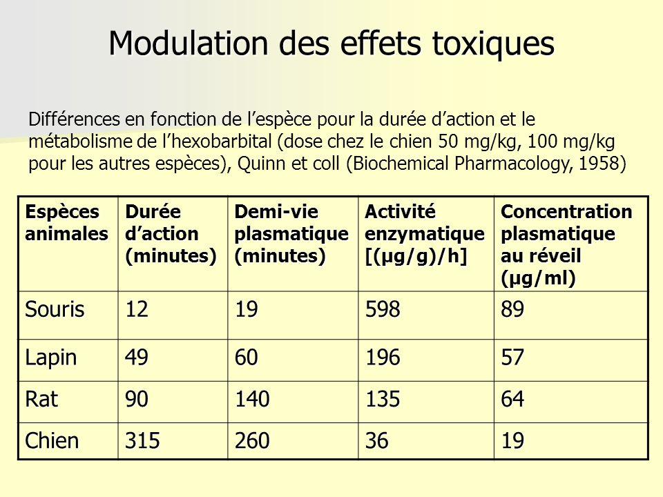 Modulation des effets toxiques Espèces animales Durée daction (minutes) Demi-vie plasmatique (minutes) Activité enzymatique [(µg/g)/h] Concentration p