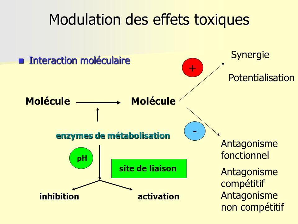 + Modulation des effets toxiques Interaction moléculaire Interaction moléculaire enzymes de métabolisation inhibitionactivation site de liaison Molécu