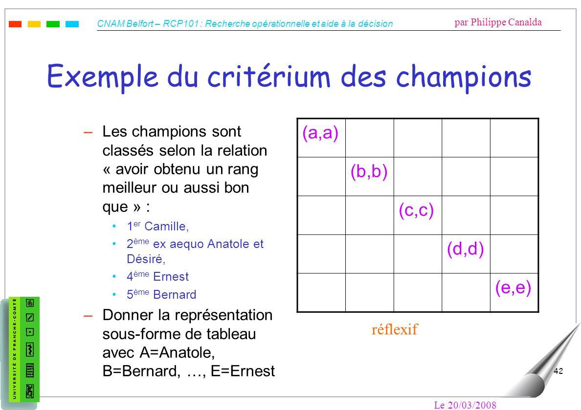 CNAM Belfort – RCP101 : Recherche opérationnelle et aide à la décision par Philippe Canalda Le 20/03/2008 42 Exemple du critérium des champions –Les c