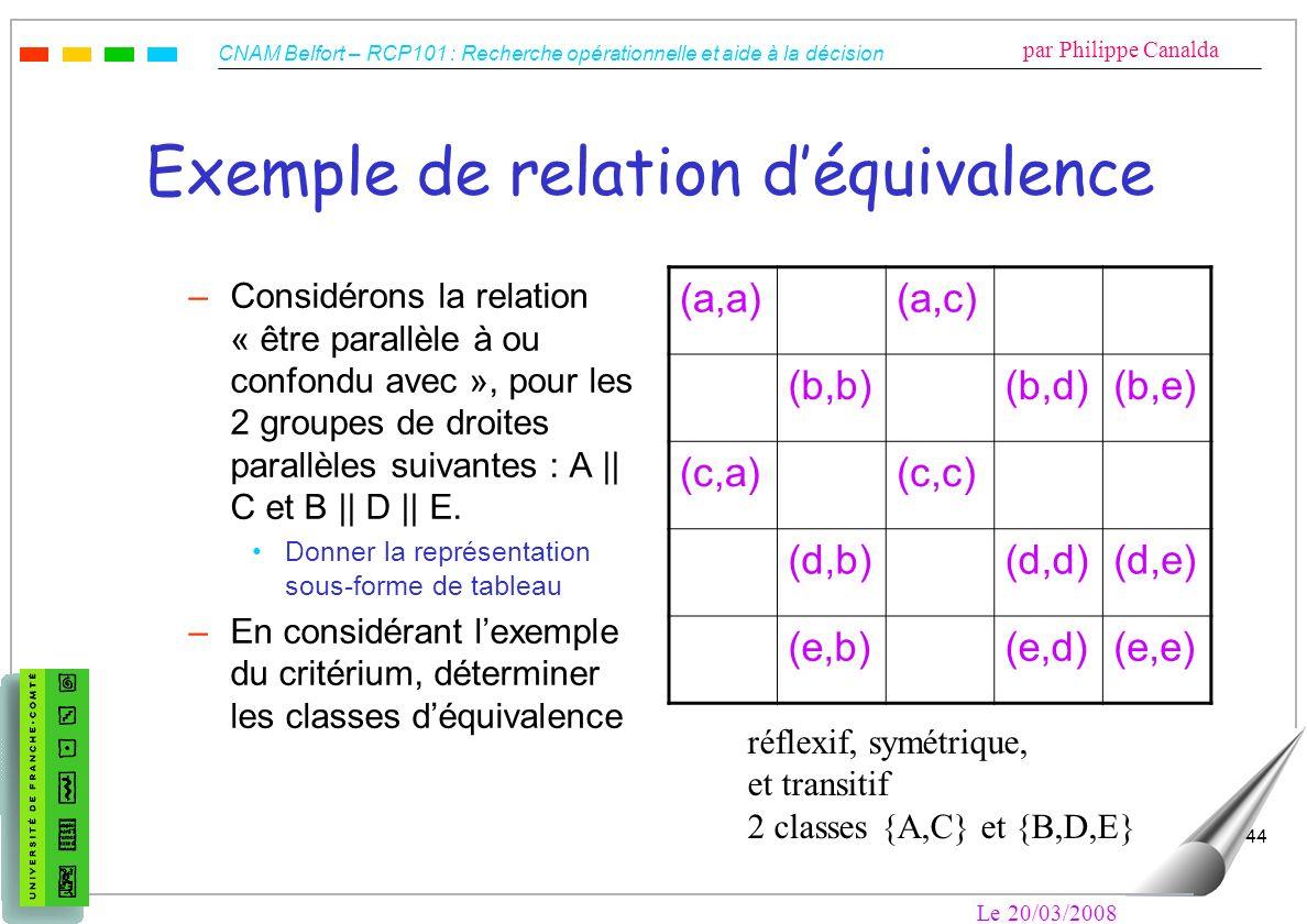 CNAM Belfort – RCP101 : Recherche opérationnelle et aide à la décision par Philippe Canalda Le 20/03/2008 44 Exemple de relation déquivalence –Considé