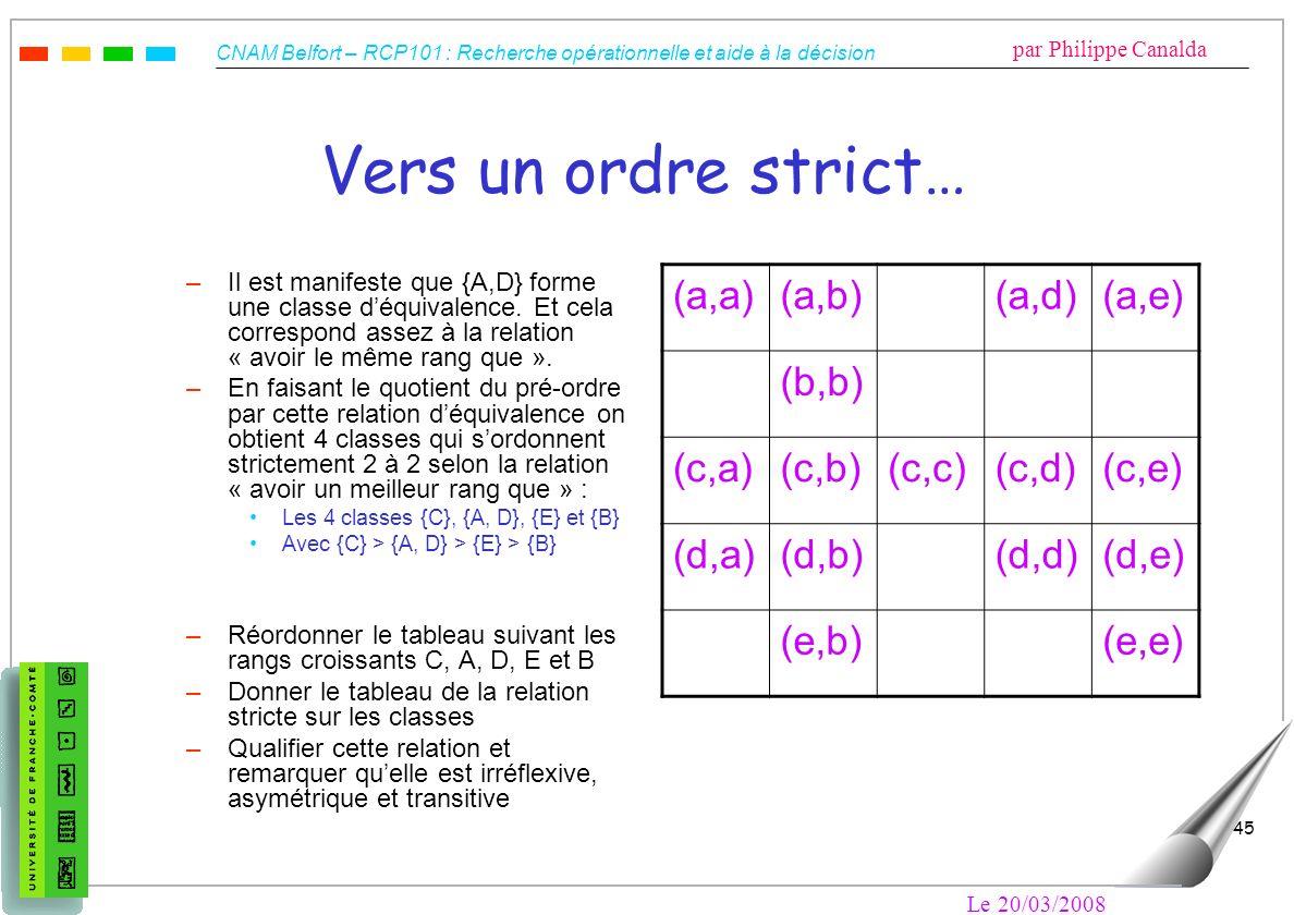 CNAM Belfort – RCP101 : Recherche opérationnelle et aide à la décision par Philippe Canalda Le 20/03/2008 45 Vers un ordre strict… –Il est manifeste q
