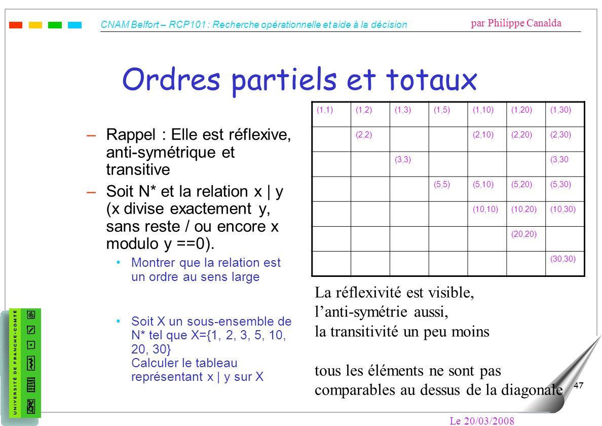 CNAM Belfort – RCP101 : Recherche opérationnelle et aide à la décision par Philippe Canalda Le 20/03/2008 47 Ordres partiels et totaux –Rappel : Elle