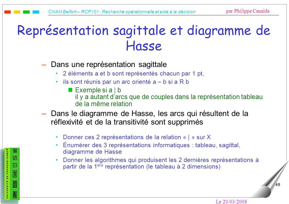 CNAM Belfort – RCP101 : Recherche opérationnelle et aide à la décision par Philippe Canalda Le 20/03/2008 49 Représentation sagittale et diagramme de