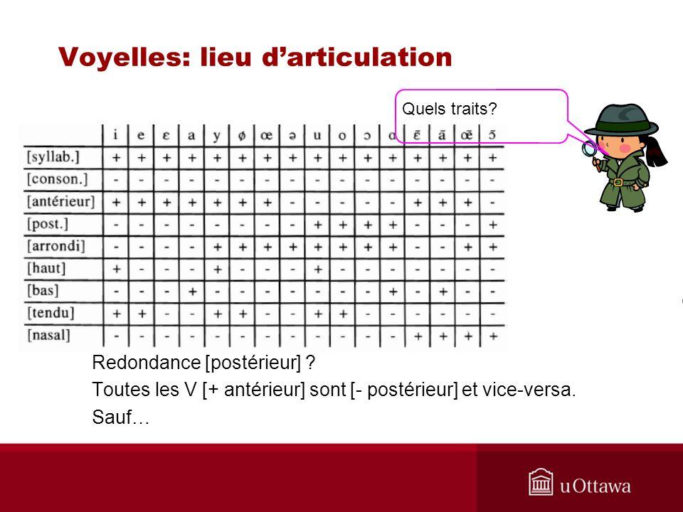 Voyelles: lieu darticulation Redondance [postérieur] .