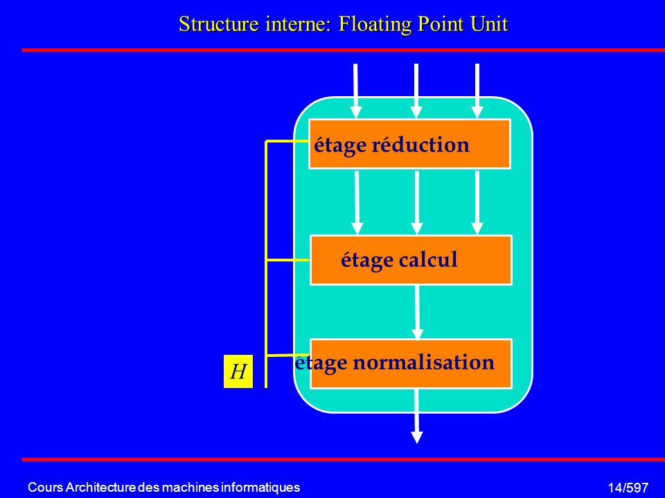 Cours Architecture des machines informatiques 14/597 Structure interne: Floating Point Unit étage réduction étage calcul étage normalisation H