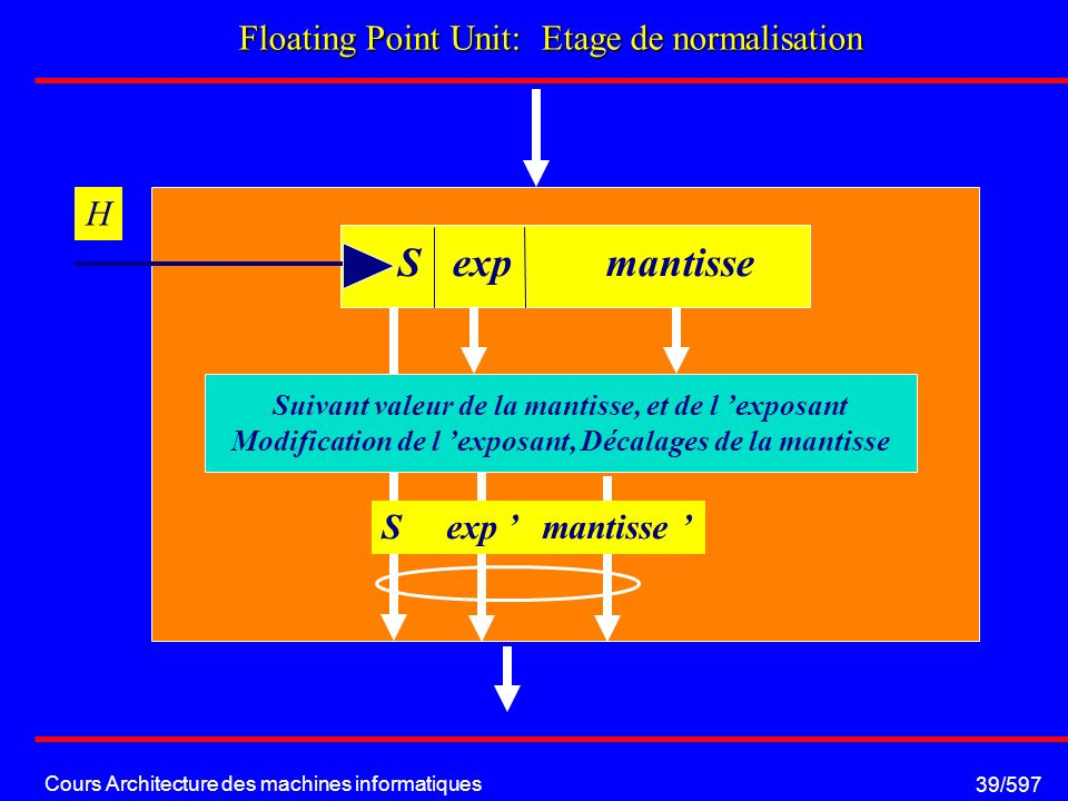 Cours Architecture des machines informatiques 39/597 Floating Point Unit: Etage de normalisation H S exp mantisse Suivant valeur de la mantisse, et de