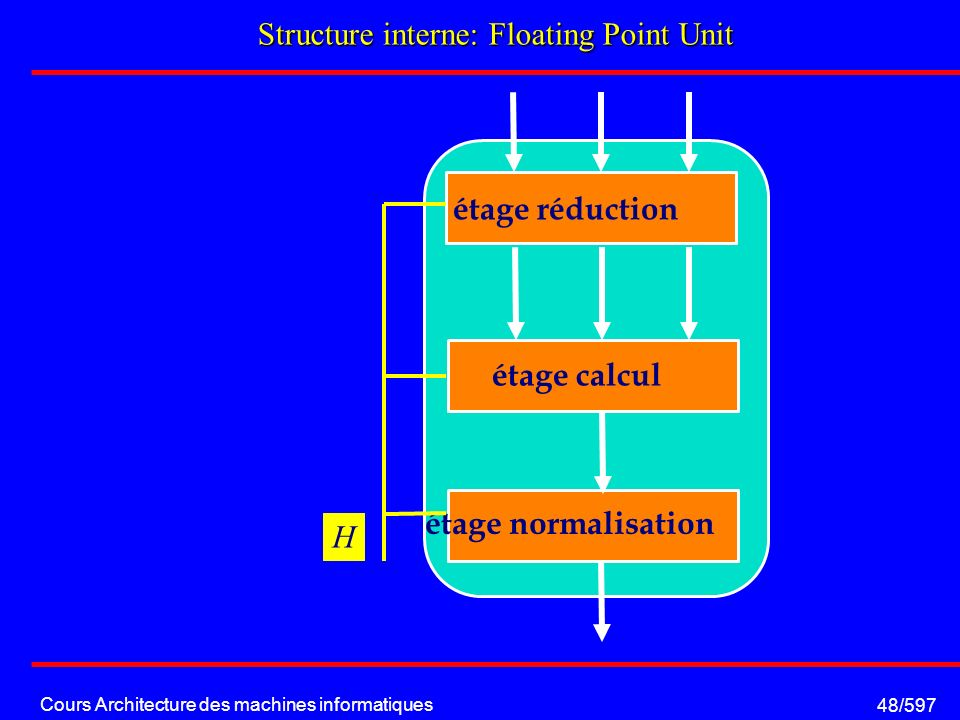 Cours Architecture des machines informatiques 48/597 Structure interne: Floating Point Unit étage réduction étage calcul étage normalisation H