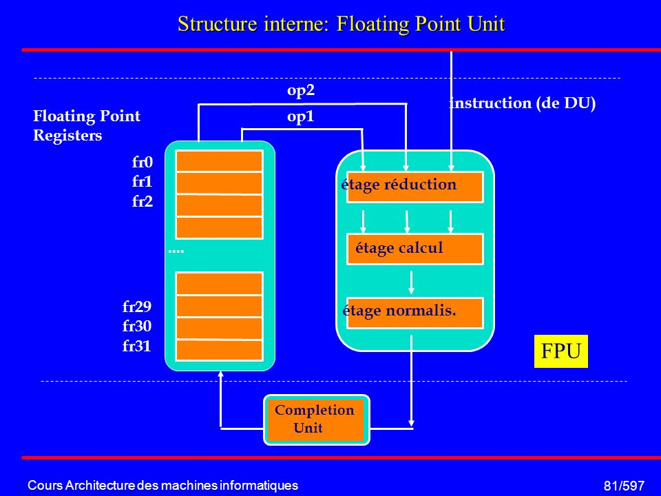 Cours Architecture des machines informatiques 81/597 Structure interne: Floating Point Unit.... Floating Point Registers fr0 fr1 fr2 fr29 fr30 fr31 in