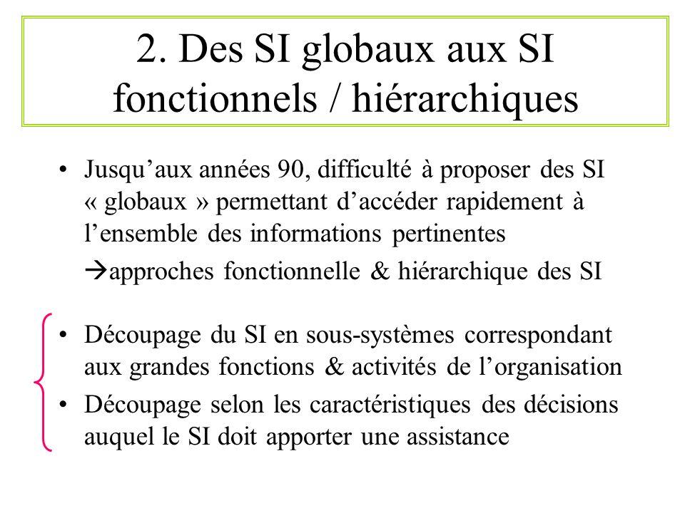2. Des SI globaux aux SI fonctionnels / hiérarchiques Jusquaux années 90, difficulté à proposer des SI « globaux » permettant daccéder rapidement à le
