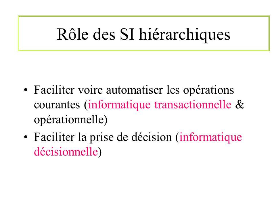 Rôle des SI hiérarchiques Faciliter voire automatiser les opérations courantes (informatique transactionnelle & opérationnelle) Faciliter la prise de