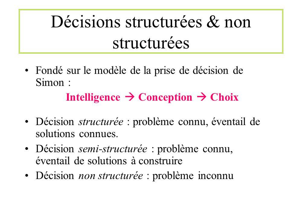 Décisions structurées & non structurées Fondé sur le modèle de la prise de décision de Simon : Intelligence Conception Choix Décision structurée : pro