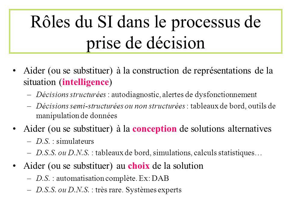 Rôles du SI dans le processus de prise de décision Aider (ou se substituer) à la construction de représentations de la situation (intelligence) –Décis