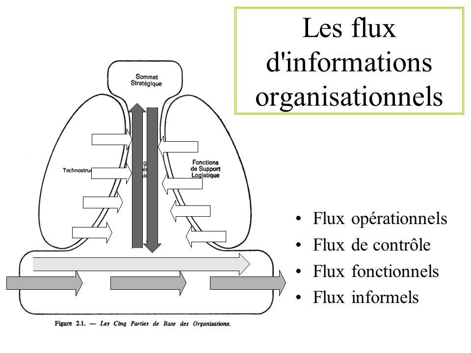 Flux opérationnels Flux de contrôle Flux fonctionnels Flux informels Les flux d'informations organisationnels