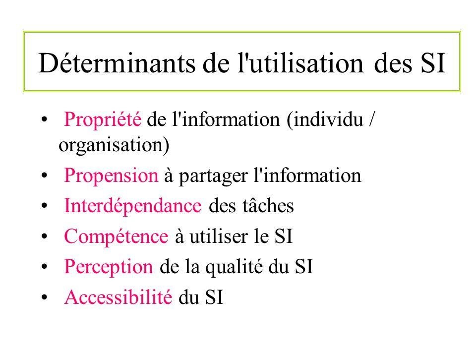 Déterminants de l'utilisation des SI Propriété de l'information (individu / organisation) Propension à partager l'information Interdépendance des tâch