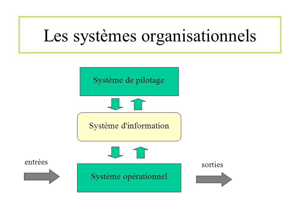 Les systèmes organisationnels Système opérationnel Système de pilotage Système d'information entrées sorties