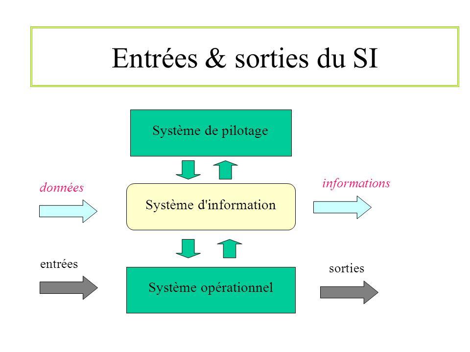 Entrées & sorties du SI Système opérationnelSystème de pilotage Système d'information entrées sorties données informations