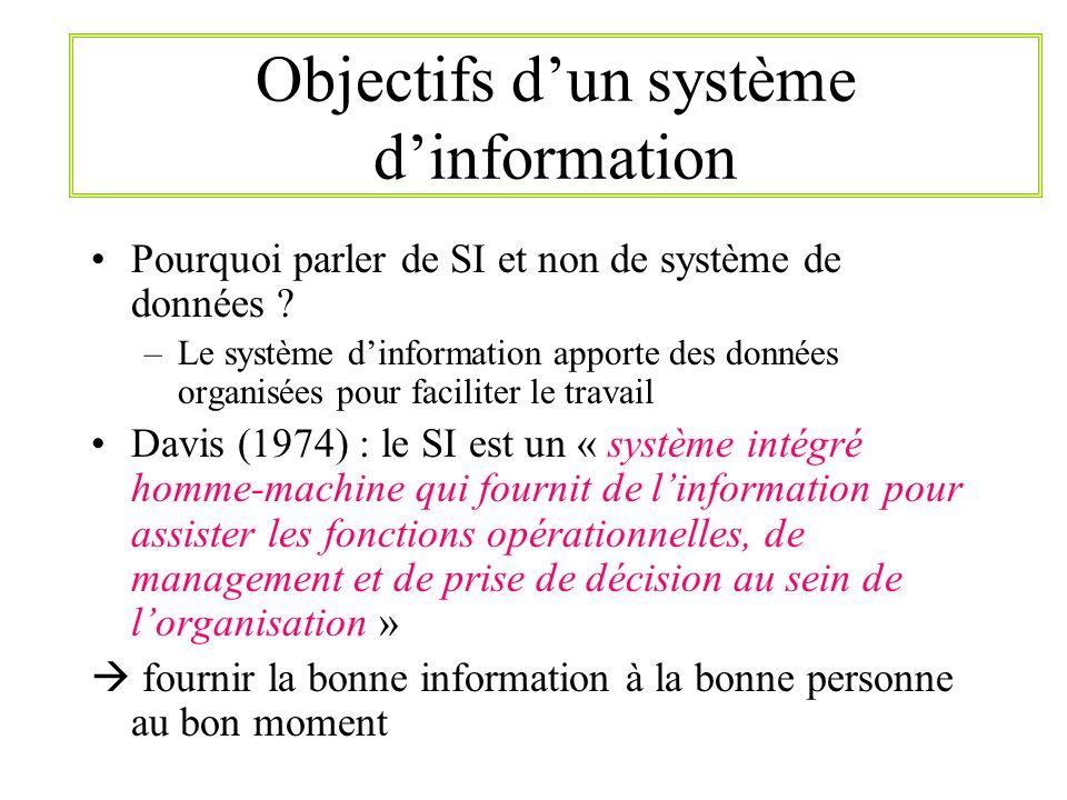 Objectifs dun système dinformation Pourquoi parler de SI et non de système de données ? –Le système dinformation apporte des données organisées pour f