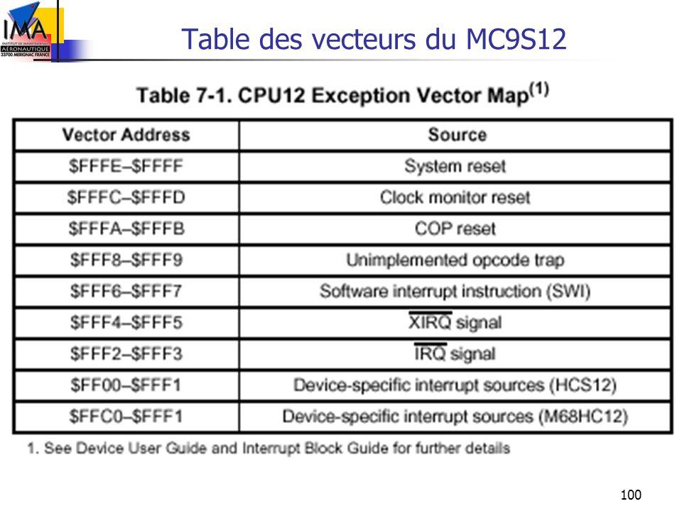 100 Table des vecteurs du MC9S12