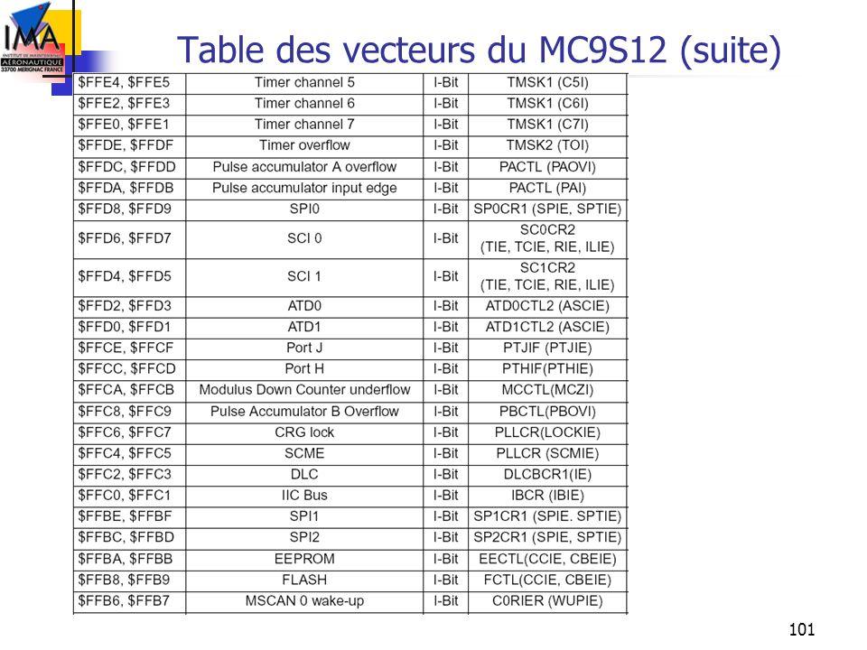 101 Table des vecteurs du MC9S12 (suite)