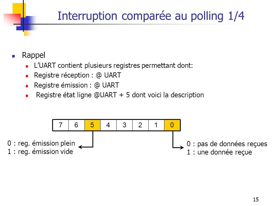 15 Interruption comparée au polling 1/4 Rappel LUART contient plusieurs registres permettant dont: Registre réception : @ UART Registre émission : @ U