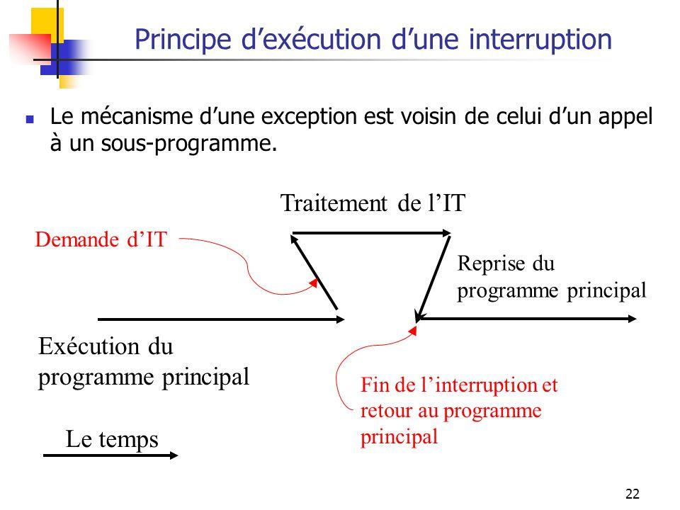 22 Principe dexécution dune interruption Le mécanisme dune exception est voisin de celui dun appel à un sous-programme. Exécution du programme princip