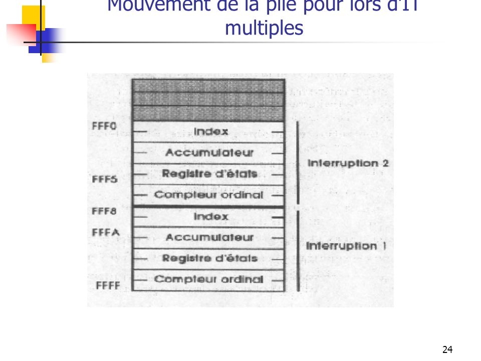 24 Mouvement de la pile pour lors dIT multiples