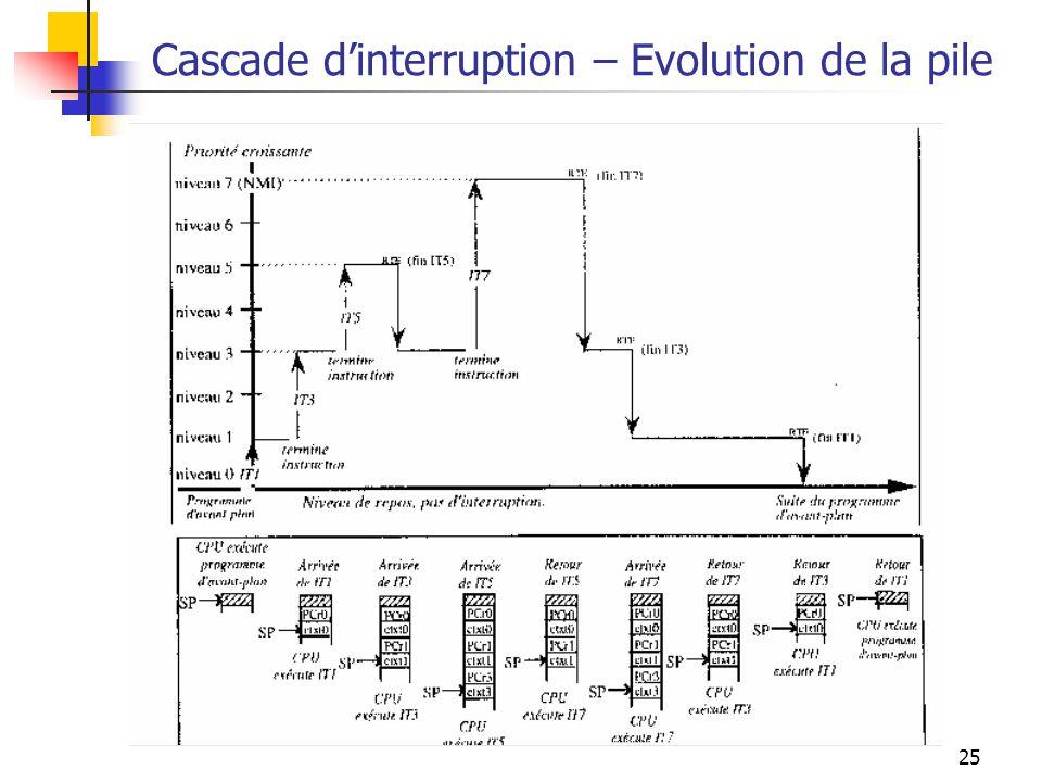 25 Cascade dinterruption – Evolution de la pile