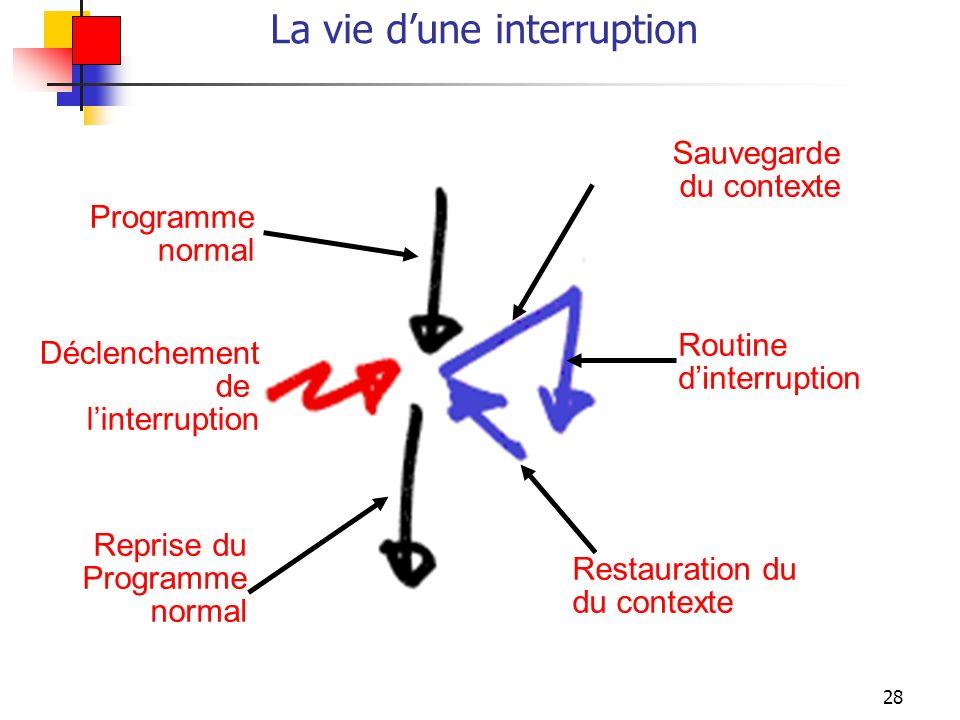 28 La vie dune interruption Déclenchement de linterruption Sauvegarde du contexte Programme normal Reprise du Programme normal Restauration du du cont