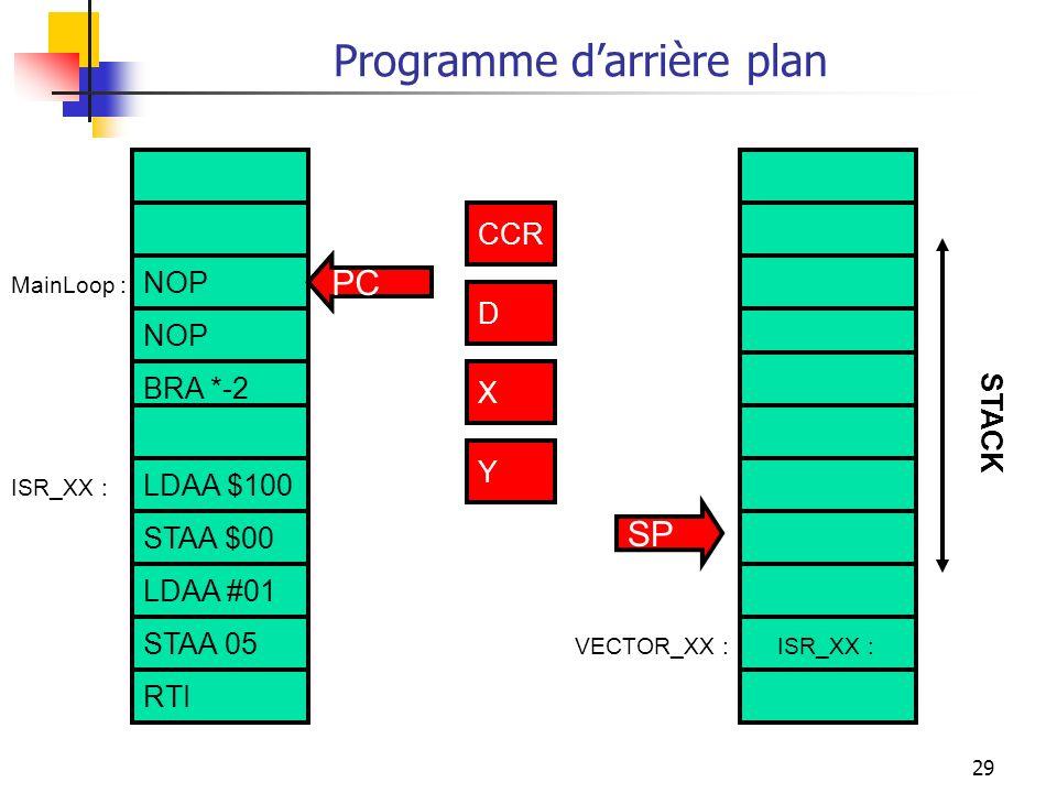 29 Programme darrière plan NOP BRA *-2 LDAA $100 STAA $00 ISR_XX :VECTOR_XX : ISR_XX : CCR D X Y PC SP STACK MainLoop : CCR D X Y STAA 05 RTI LDAA #01