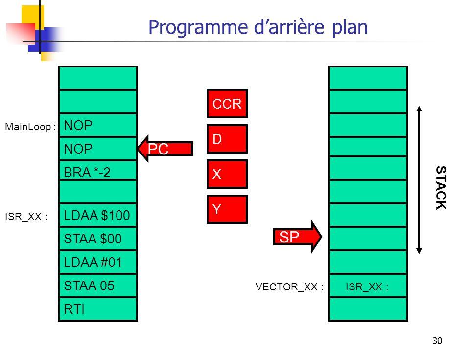 30 Programme darrière plan NOP BRA *-2 LDAA $100 STAA $00 ISR_XX :VECTOR_XX : ISR_XX : CCR D X Y PC SP STACK MainLoop : CCR D X Y STAA 05 RTI LDAA #01
