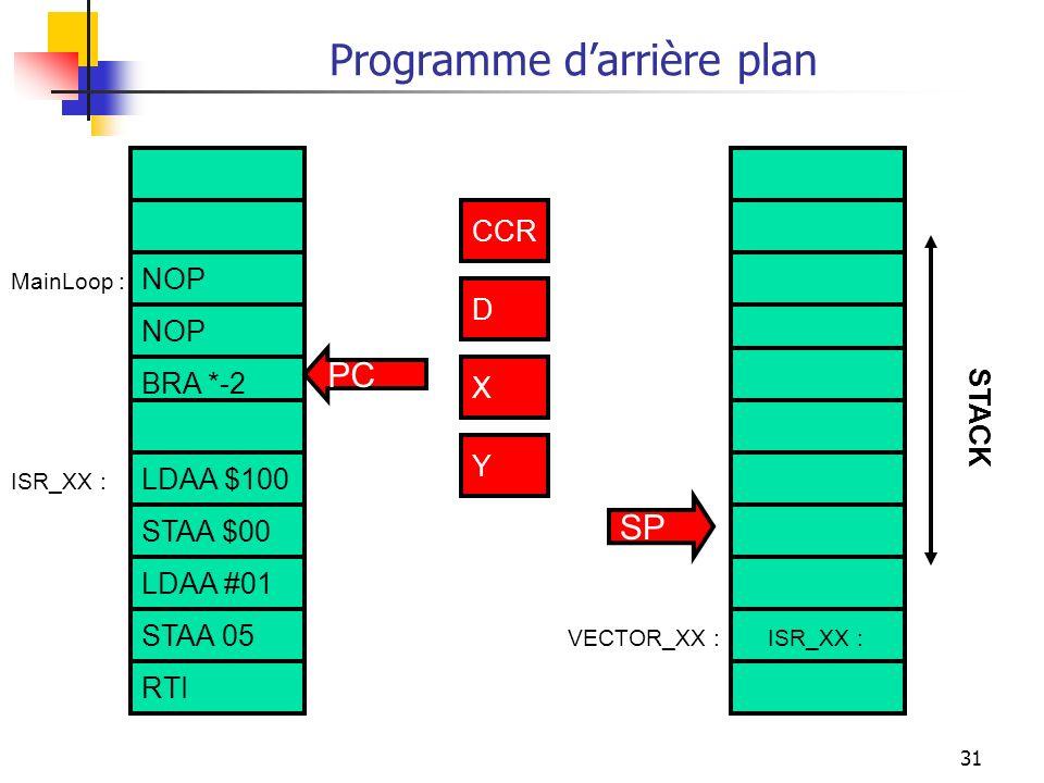 31 Programme darrière plan NOP BRA *-2 LDAA $100 STAA $00 ISR_XX :VECTOR_XX : ISR_XX : CCR D X Y PC SP STACK MainLoop : CCR D X Y STAA 05 RTI LDAA #01