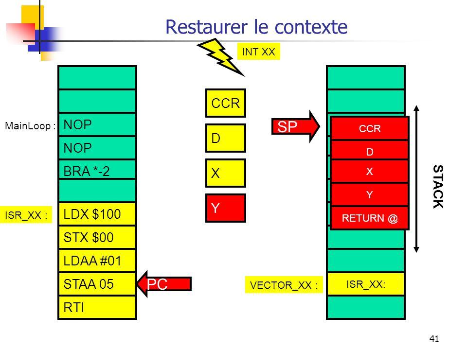 41 Restaurer le contexte NOP BRA *-2 STAA 05 RTI LDAA $100 STAA $00 LDAA #01 ISR_XX :VECTOR_XX : ISR_XX : CCR X Y RETURN @ Y CCR D X STACK SP MainLoop