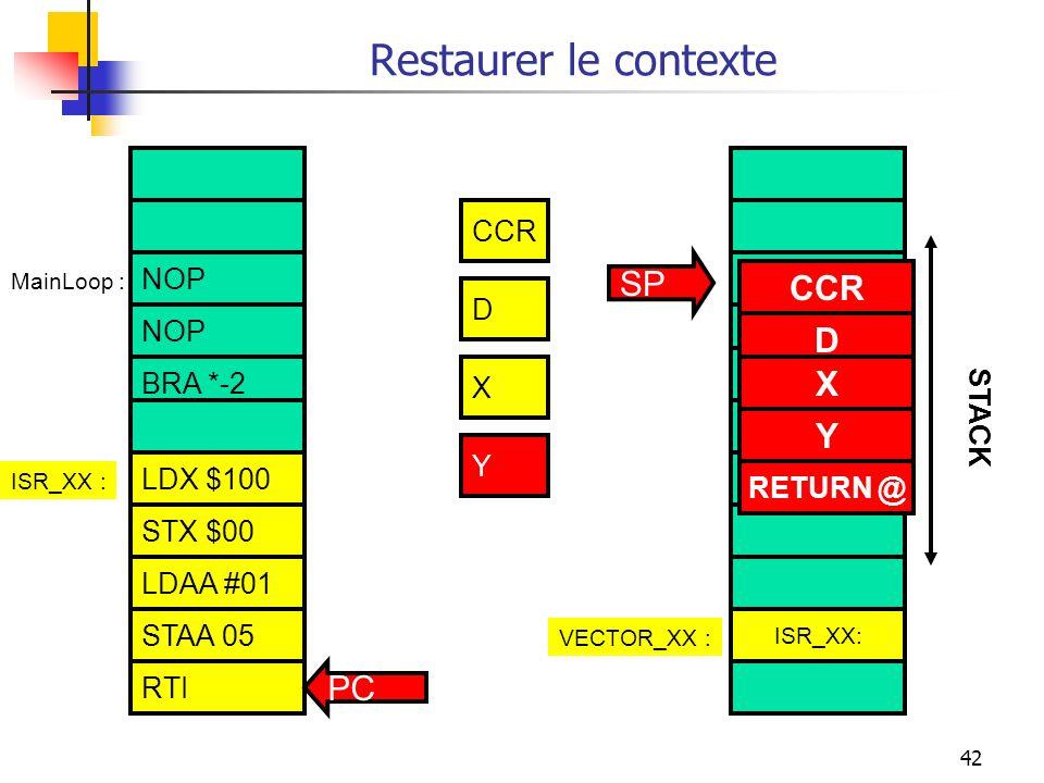42 Restaurer le contexte NOP BRA *-2 STAA 05 RTI LDAA $100 STAA $00 LDAA #01 ISR_XX :VECTOR_XX : ISR_XX : CCR X Y RETURN @ Y CCR D X STACK SP MainLoop