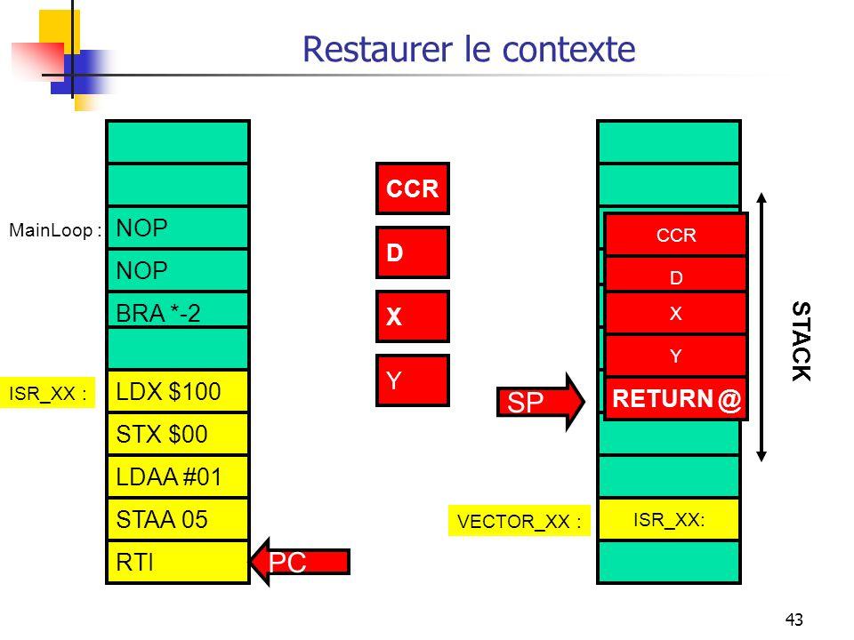 43 Restaurer le contexte NOP BRA *-2 STAA 05 RTI LDAA $100 STAA $00 LDAA #01 ISR_XX :VECTOR_XX : ISR_XX : CCR X Y RETURN @ Y CCR D X STACK MainLoop :