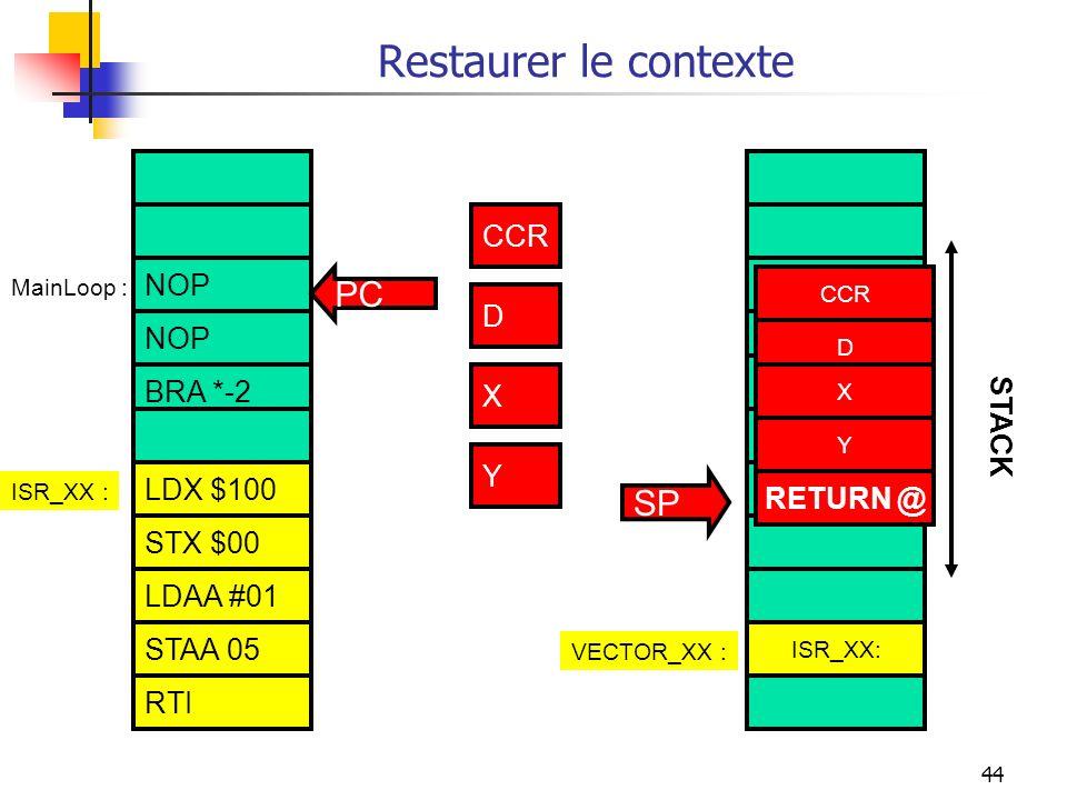 44 Restaurer le contexte NOP BRA *-2 STAA 05 RTI LDAA $100 STAA $00 LDAA #01 ISR_XX :VECTOR_XX : ISR_XX : CCR X Y RETURN @ Y CCR D X STACK MainLoop :