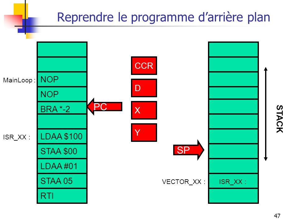 47 Reprendre le programme darrière plan NOP BRA *-2 LDAA $100 STAA $00 ISR_XX :VECTOR_XX : ISR_XX : CCR D X Y PC SP STACK MainLoop : CCR D X Y STAA 05