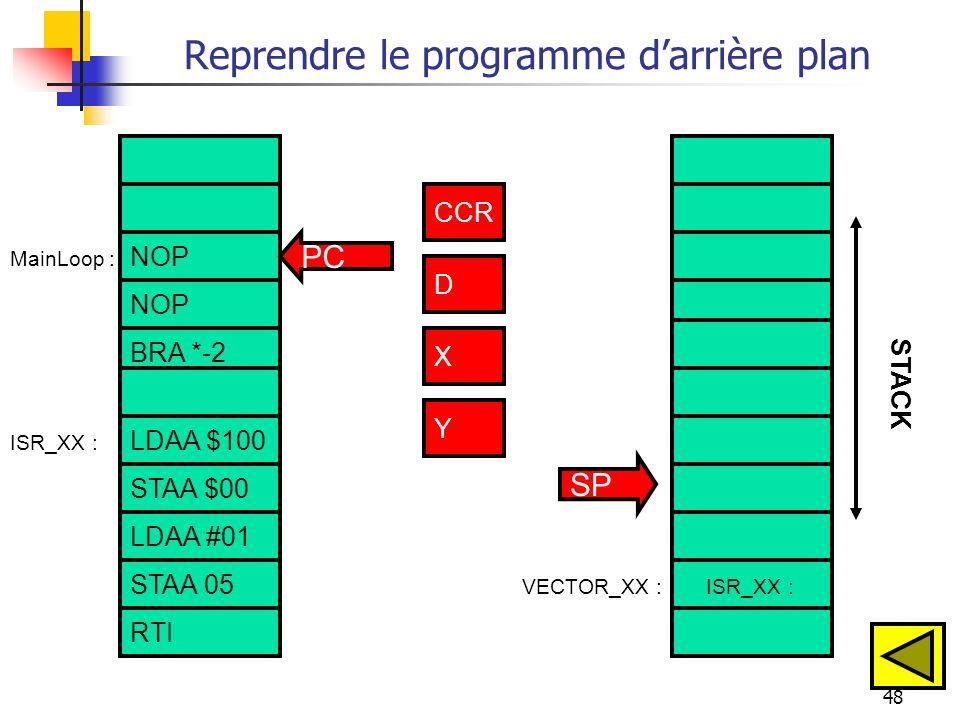 48 Reprendre le programme darrière plan NOP BRA *-2 LDAA $100 STAA $00 ISR_XX :VECTOR_XX : ISR_XX : CCR D X Y PC SP STACK MainLoop : CCR D X Y STAA 05