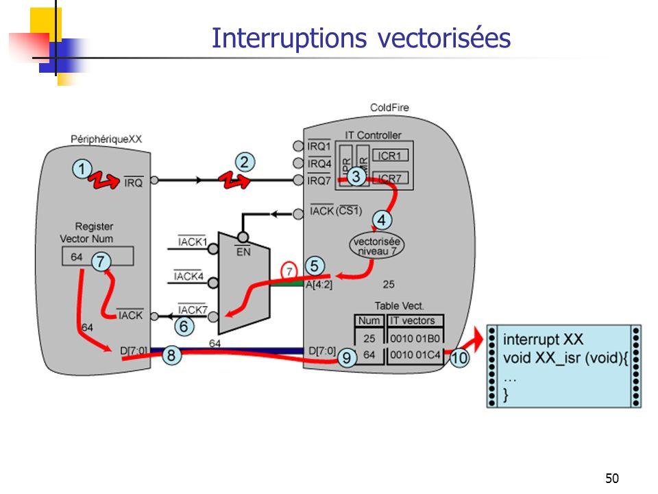 50 Interruptions vectorisées
