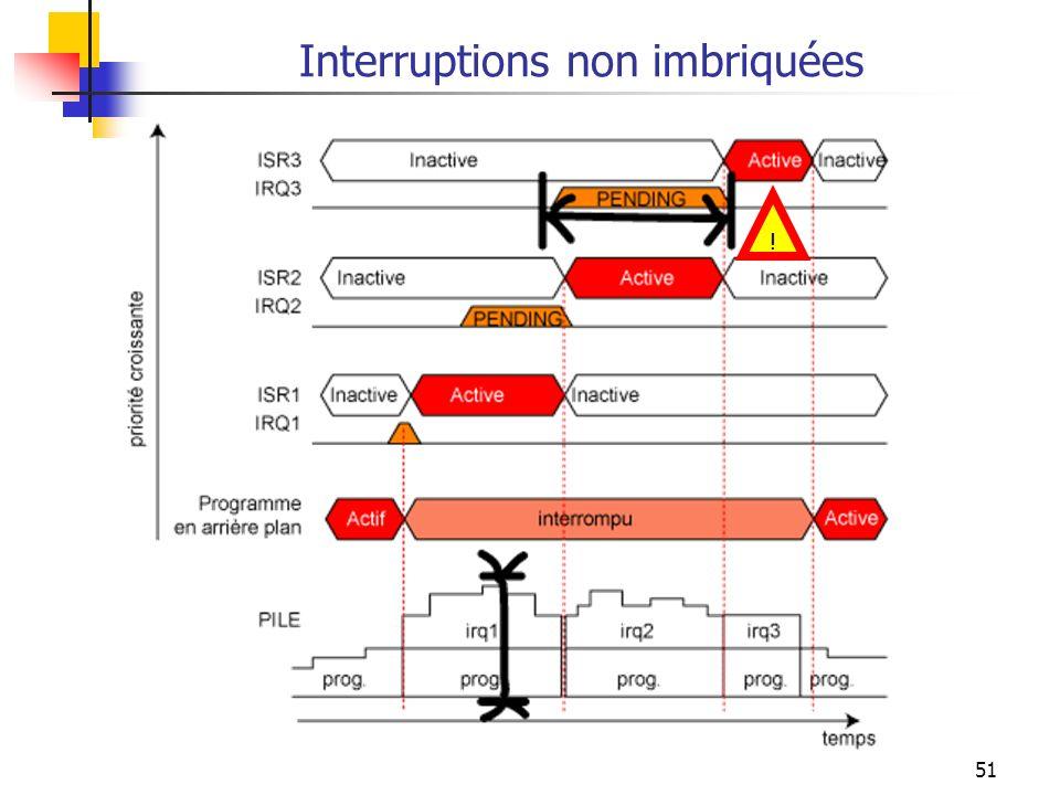 51 Interruptions non imbriquées !