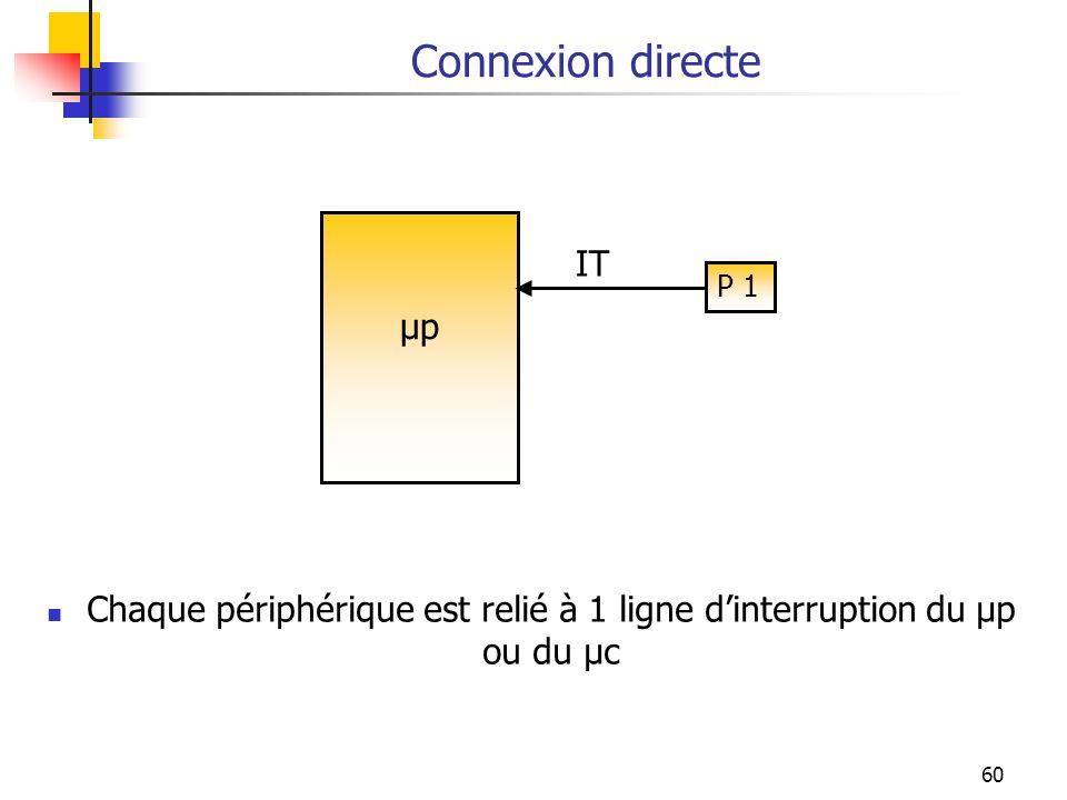 60 Connexion directe Chaque périphérique est relié à 1 ligne dinterruption du µp ou du µc µp IT P 1
