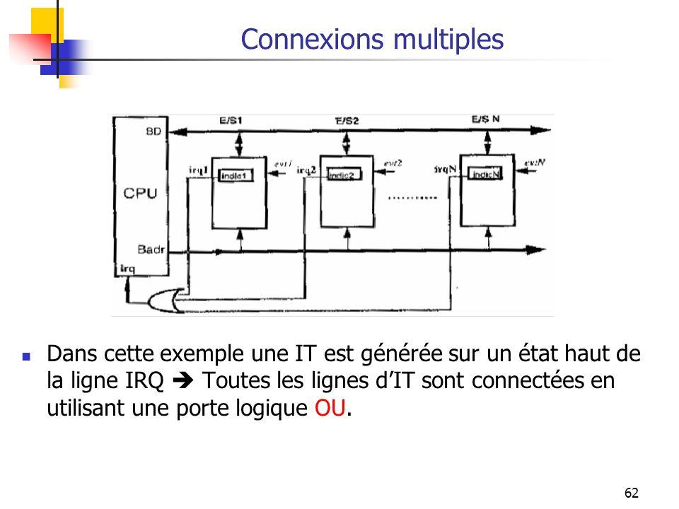 62 Connexions multiples Dans cette exemple une IT est générée sur un état haut de la ligne IRQ Toutes les lignes dIT sont connectées en utilisant une