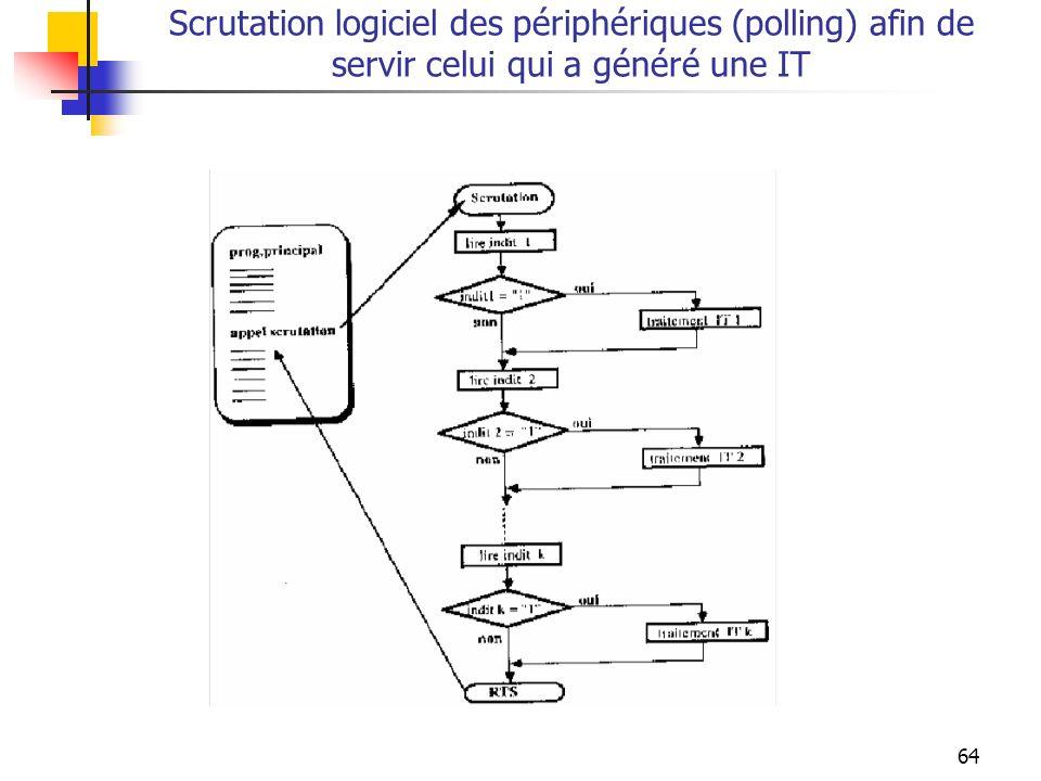 64 Scrutation logiciel des périphériques (polling) afin de servir celui qui a généré une IT