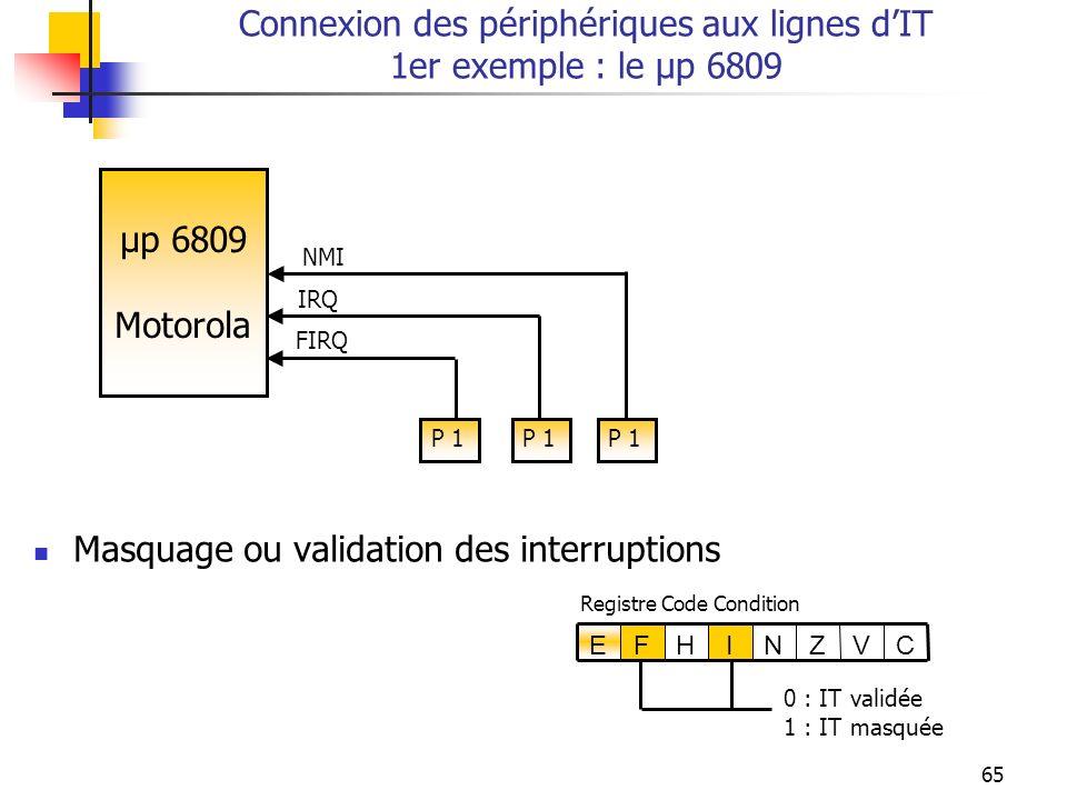 65 Connexion des périphériques aux lignes dIT 1er exemple : le µp 6809 µp 6809 Motorola NMI IRQ FIRQ P 1 CVZNIHFE Registre Code Condition P 1 0 : IT v