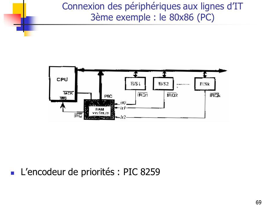 69 Connexion des périphériques aux lignes dIT 3ème exemple : le 80x86 (PC) Lencodeur de priorités : PIC 8259