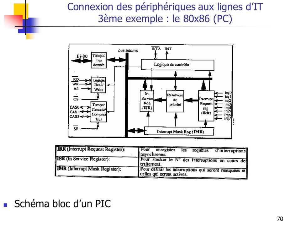 70 Connexion des périphériques aux lignes dIT 3ème exemple : le 80x86 (PC) Schéma bloc dun PIC
